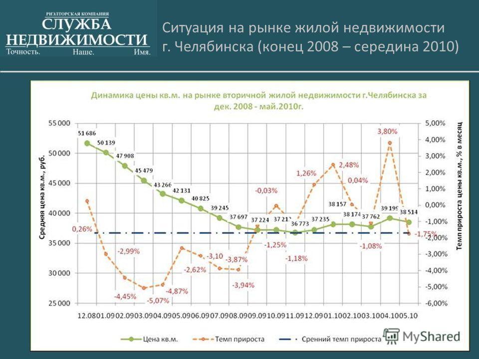 Ситуация на рынке жилой недвижимости г. Челябинска (конец 2008 – середина 2010)