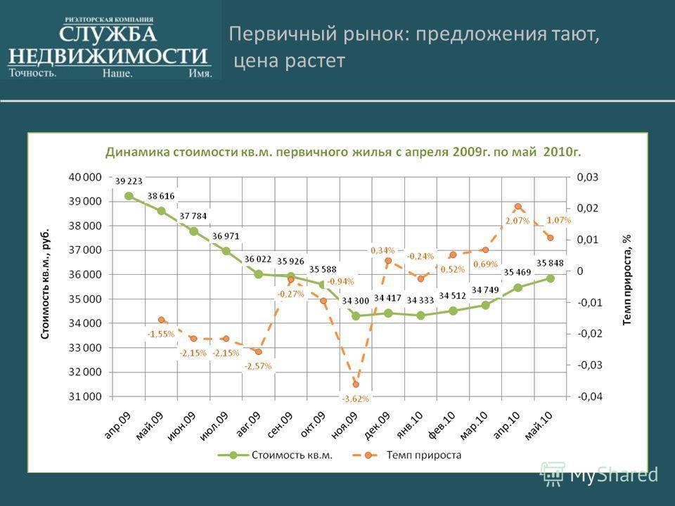 Первичный рынок: предложения тают, цена растет