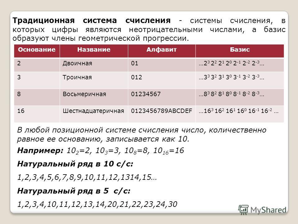 Традиционная система счисления - системы счисления, в которых цифры являются неотрицательными числами, а базис образуют члены геометрической прогрессии. ОснованиеНазваниеАлфавитБазис 2Двоичная01…2 3 2 2 2 1 2 0 2 -1 2 -2 2 -3 … 3Троичная012…3 3 3 2 3