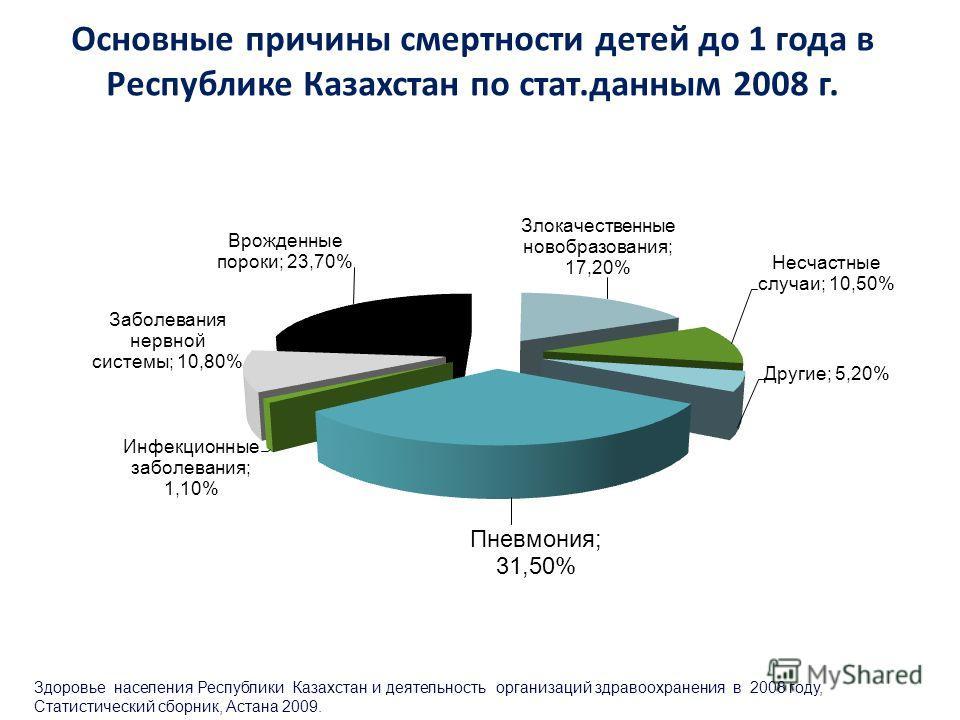 Основные причины смертности детей до 1 года в Республике Казахстан по стат.данным 2008 г. Здоровье населения Республики Казахстан и деятельность организаций здравоохранения в 2008 году, Статистический сборник, Астана 2009.