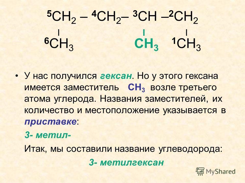 5 СН 2 – 4 СН 2 – 3 СН – 2 СН 2 I I I 6 СН 3 СН 3 1 СН 3 У нас получился гексан. Но у этого гексана имеется заместитель СН 3 возле третьего атома углерода. Названия заместителей, их количество и местоположение указывается в приставке: 3- метил- Итак,