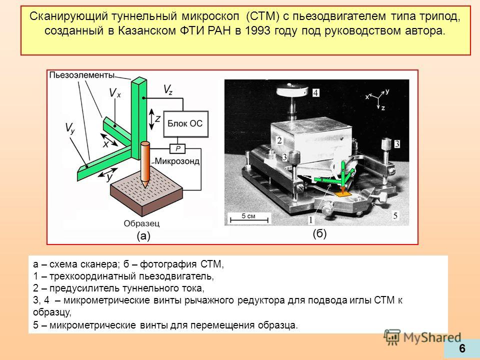 а – схема сканера; б – фотография СТМ, 1 – трехкоординатный пьезодвигатель, 2 – предусилитель туннельного тока, 3, 4 – микрометрические винты рычажного редуктора для подвода иглы СТМ к образцу, 5 – микрометрические винты для перемещения образца. Скан