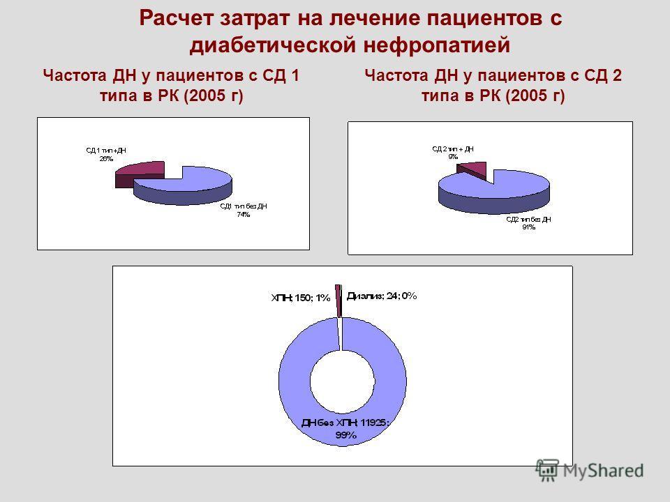 Частота ДН у пациентов с СД 1 типа в РК (2005 г) Частота ДН у пациентов с СД 2 типа в РК (2005 г) Расчет затрат на лечение пациентов с диабетической нефропатией