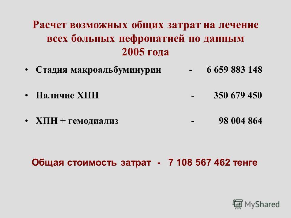 Расчет возможных общих затрат на лечение всех больных нефропатией по данным 2005 года Стадия макроальбуминурии - 6 659 883 148 Наличие ХПН - 350 679 450 ХПН + гемодиализ - 98 004 864 Общая стоимость затрат - 7 108 567 462 тенге