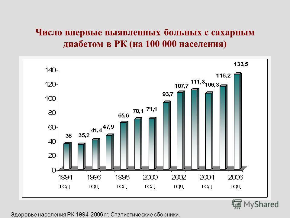 Число впервые выявленных больных с сахарным диабетом в РК (на 100 000 населения) Здоровье населения РК 1994-2006 гг. Статистические сборники.