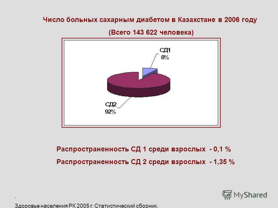 Число больных сахарным диабетом в Казахстане в 2006 году (Всего 143 622 человека). Здоровье населения РК 2005 г. Статистический сборник. Распространенность СД 1 среди взрослых - 0,1 % Распространенность СД 2 среди взрослых - 1,35 %