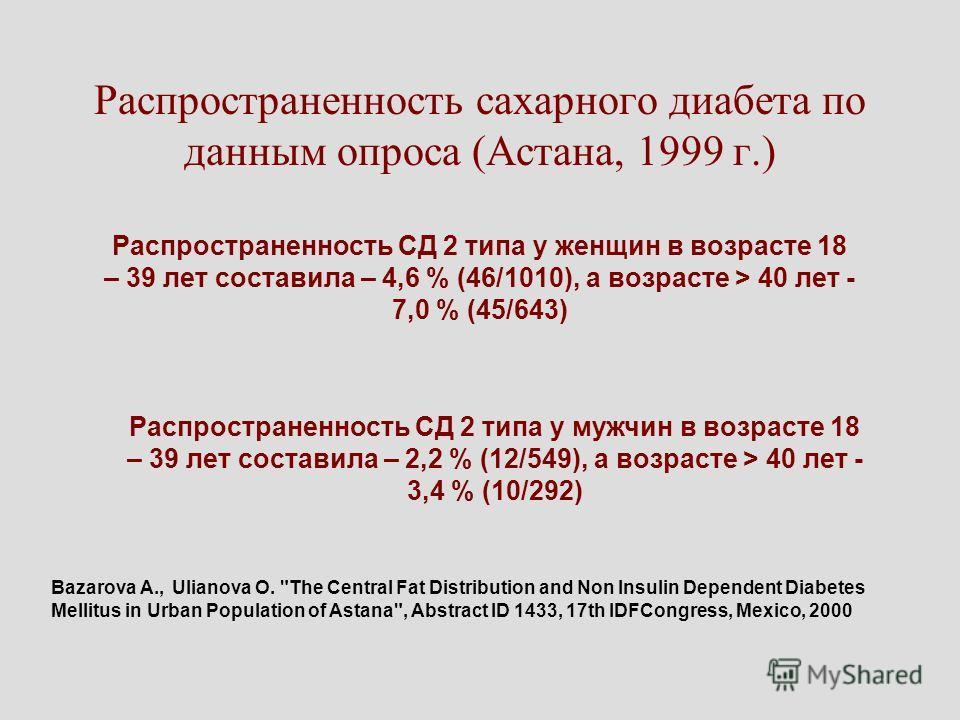 Распространенность сахарного диабета по данным опроса (Астана, 1999 г.) Распространенность СД 2 типа у женщин в возрасте 18 – 39 лет составила – 4,6 % (46/1010), а возрасте > 40 лет - 7,0 % (45/643) Распространенность СД 2 типа у мужчин в возрасте 18