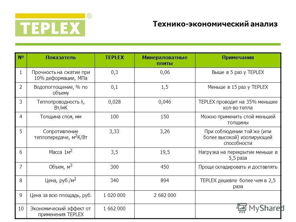 ПоказательTEPLEXМинераловатные плиты Примечания 1Прочность на сжатие при 10% деформации, МПа 0,30,06Выше в 5 раз у TEPLEX 2Водопоглощение, % по объему 0,11,5Меньше в 15 раз у TEPLEX 3Теплопроводность λ, Вт/мК 0,0280,046TEPLEX проводит на 35% меньшее
