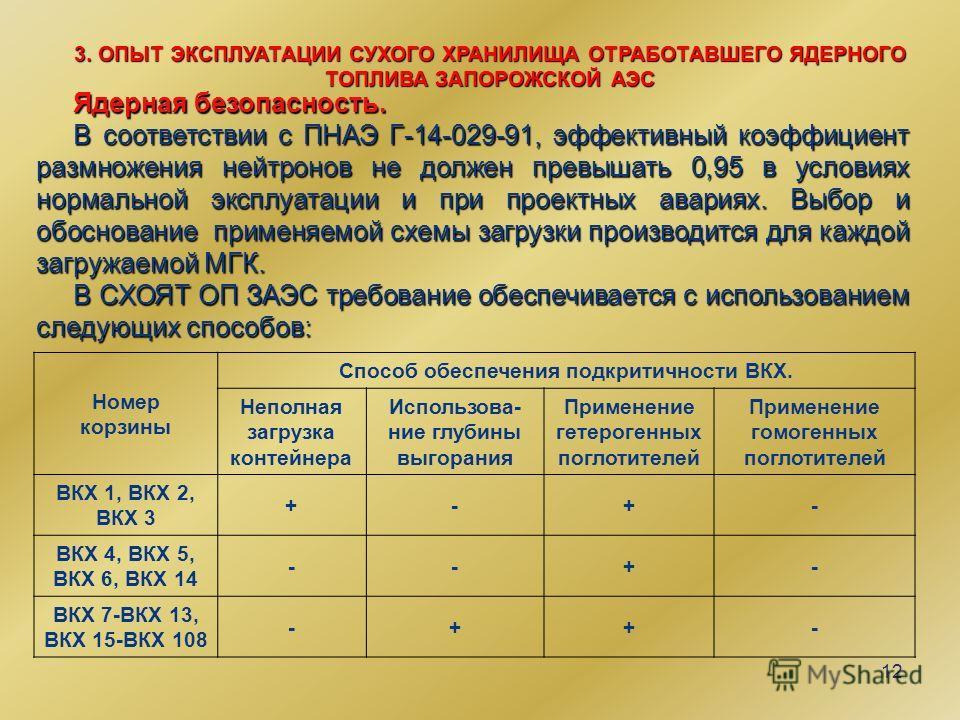 12 3. ОПЫТ ЭКСПЛУАТАЦИИ СУХОГО ХРАНИЛИЩА ОТРАБОТАВШЕГО ЯДЕРНОГО ТОПЛИВА ЗАПОРОЖСКОЙ АЭС Ядерная безопасность. В соответствии с ПНАЭ Г-14-029-91, эффективный коэффициент размножения нейтронов не должен превышать 0,95 в условиях нормальной эксплуатации