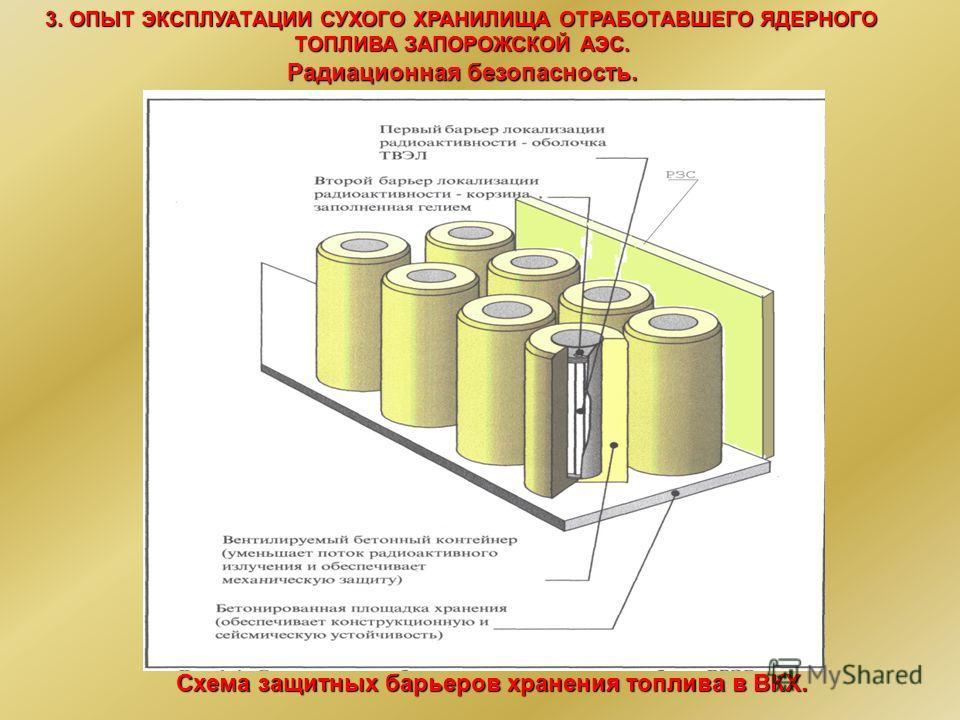 Схема защитных барьеров хранения топлива в ВКХ. 3. ОПЫТ ЭКСПЛУАТАЦИИ СУХОГО ХРАНИЛИЩА ОТРАБОТАВШЕГО ЯДЕРНОГО ТОПЛИВА ЗАПОРОЖСКОЙ АЭС. Радиационная безопасность.