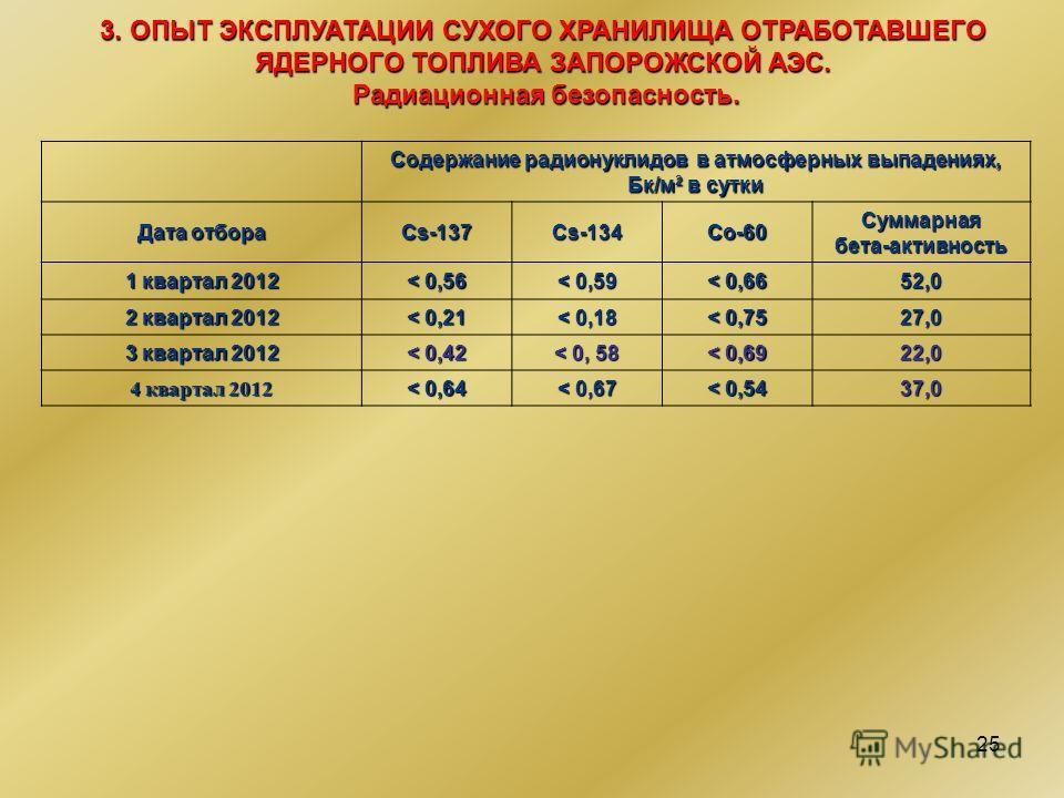 25 Содержание радионуклидов в атмосферных выпадениях, Бк/м 2 в сутки Дата отбора Cs-137Cs-134Co-60Cуммарнаябета-активность 1 квартал 2012 < 0,56 < 0,59 < 0,66 52,0 2 квартал 2012 < 0,21 < 0,18 < 0,75 27,0 3 квартал 2012 < 0,42 < 0, 58 < 0,69 22,0 4 к