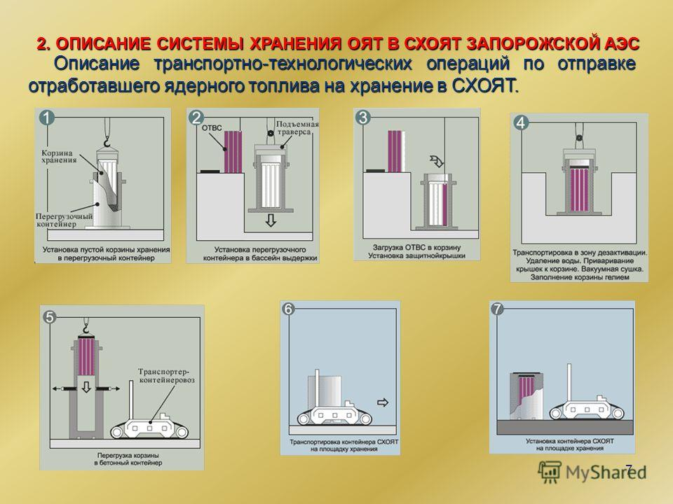 7 Описание транспортно-технологических операций по отправке отработавшего ядерного топлива на хранение в СХОЯТ. 2. ОПИСАНИЕ СИСТЕМЫ ХРАНЕНИЯ ОЯТ В СХОЯТ ЗАПОРОЖСКОЙ АЭС