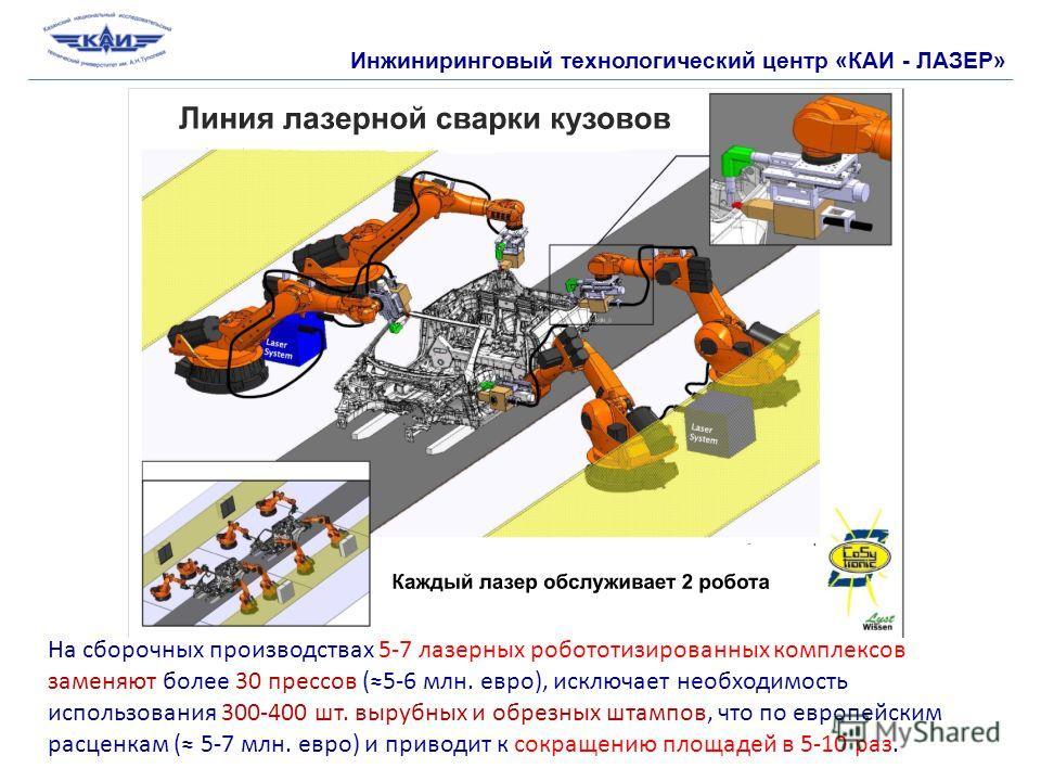 Инжиниринговый технологический центр «КАИ - ЛАЗЕР» На сборочных производствах 5-7 лазерных робототизированных комплексов заменяют более 30 прессов (5-6 млн. евро), исключает необходимость использования 300-400 шт. вырубных и обрезных штампов, что по