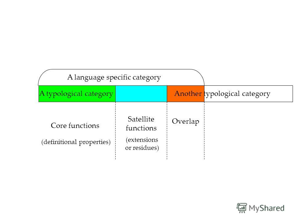 Core functions Satellite functions Overlap (definitional properties) (extensions or residues) Another typological categoryA typological category A language specific category
