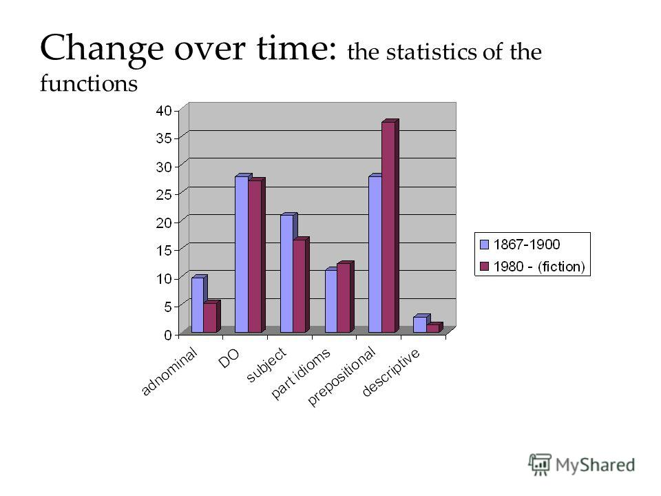 Change over time: the statistics of the functions