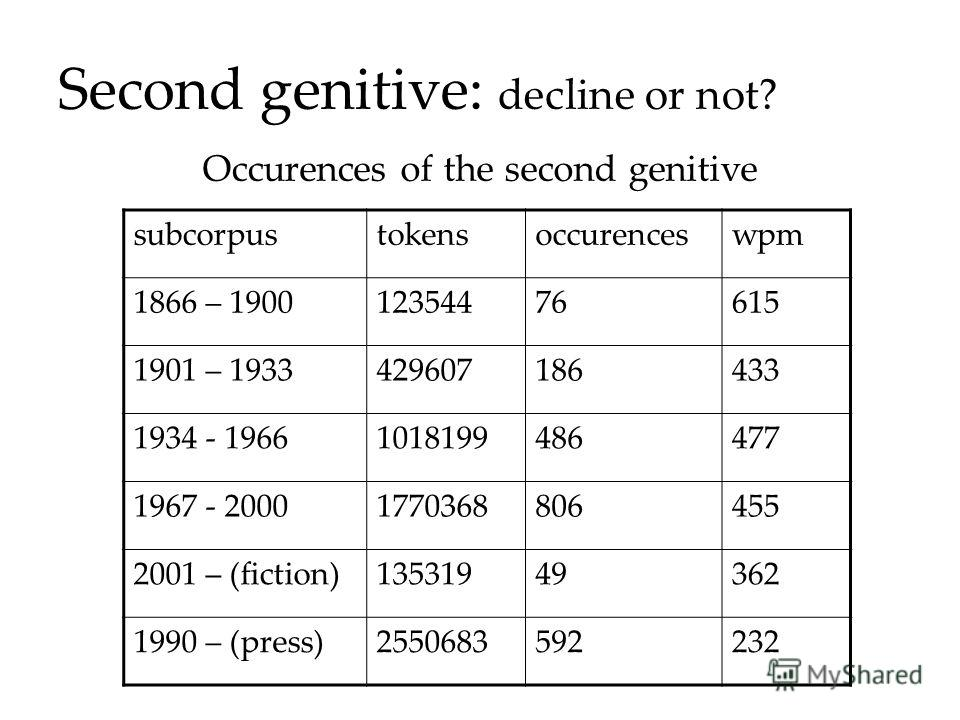Second genitive: decline or not? subcorpustokensoccurenceswpm 1866 – 190012354476615 1901 – 1933429607186433 1934 - 19661018199486477 1967 - 20001770368806455 2001 – (fiction)13531949362 1990 – (press)2550683592232 Occurences of the second genitive