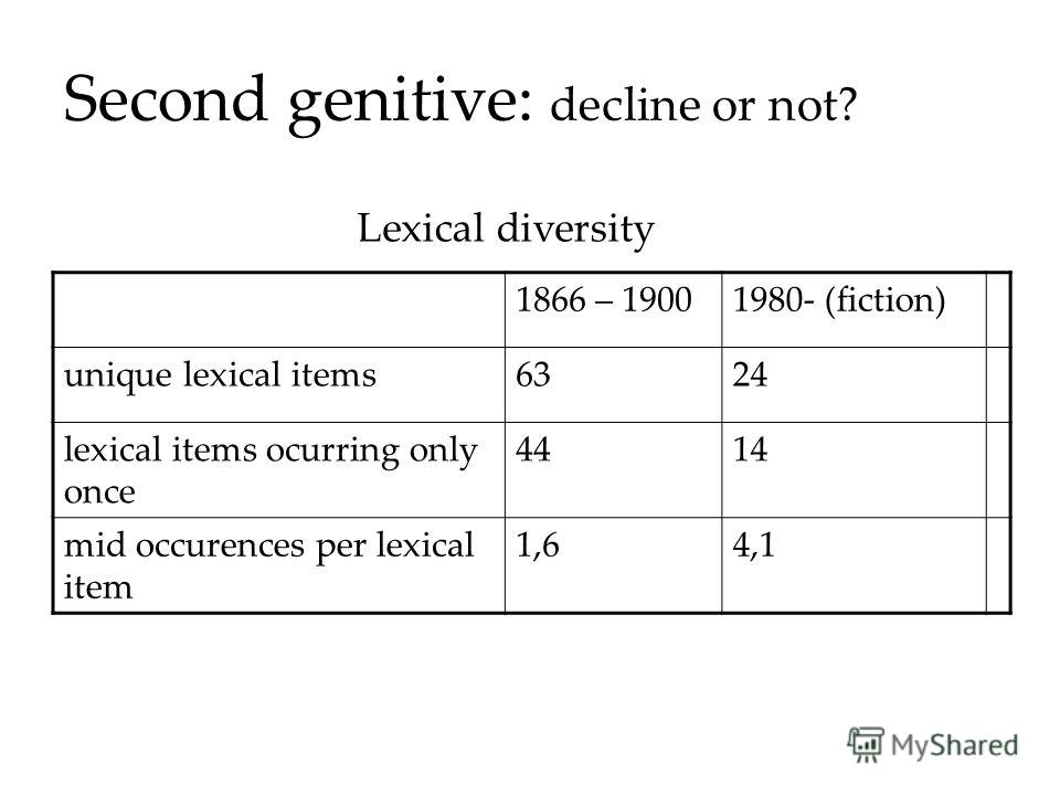 Second genitive: decline or not? 1866 – 19001980- (fiction) unique lexical items6324 lexical items ocurring only once 4414 mid occurences per lexical item 1,64,1 Lexical diversity