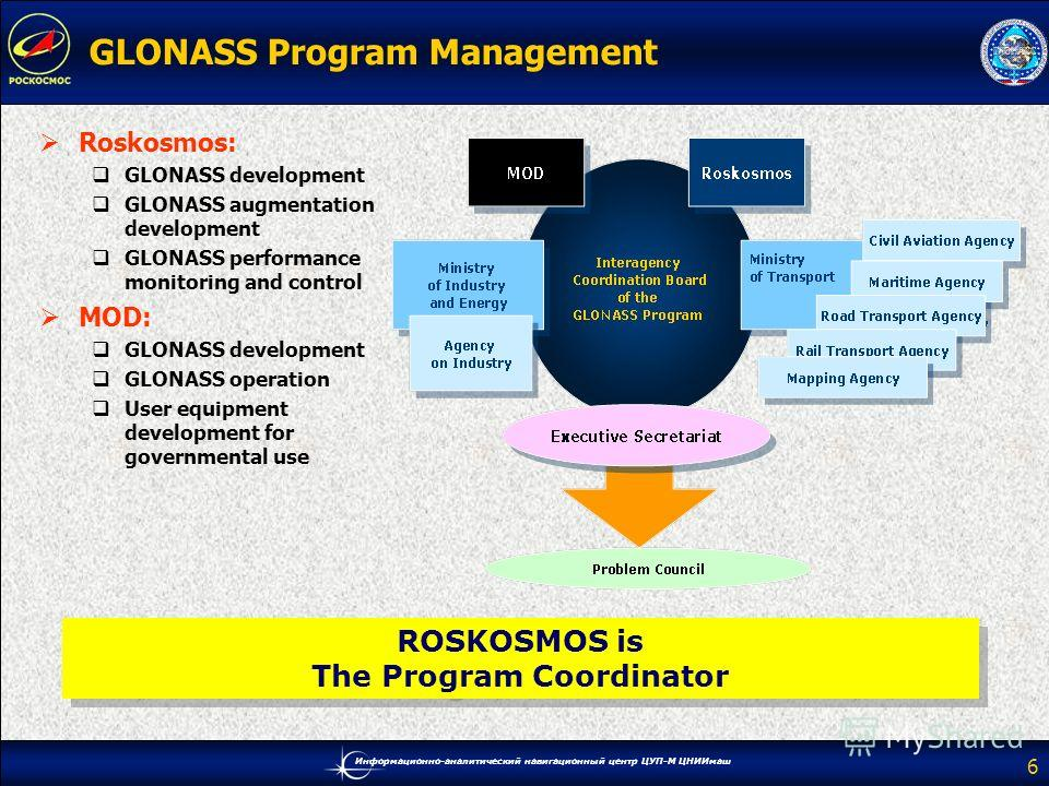 Информационно-аналитический навигационный центр ЦУП-М ЦНИИмаш 6 GLONASS Program Management Roskosmos: GLONASS development GLONASS augmentation development GLONASS performance monitoring and control MOD: GLONASS development GLONASS operation User equi