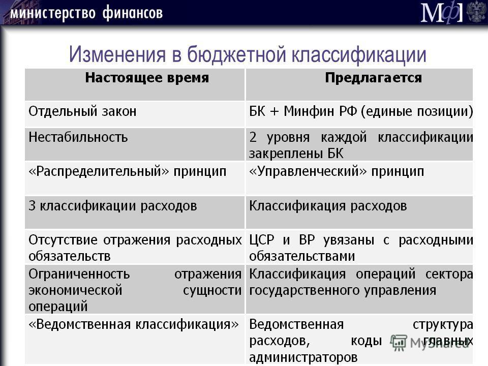 Изменения в бюджетной классификации