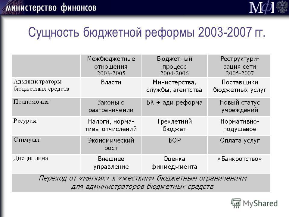 Сущность бюджетной реформы 2003-2007 гг.