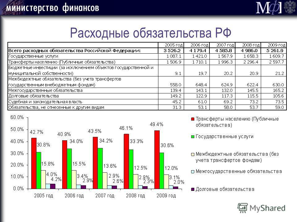 Расходные обязательства РФ