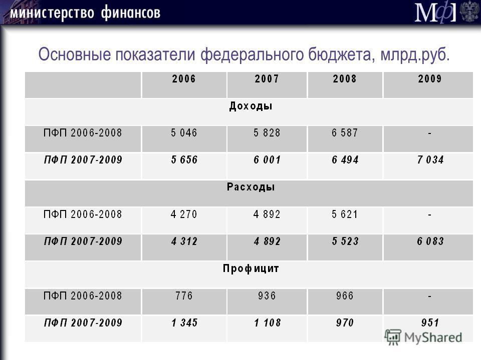 Основные показатели федерального бюджета, млрд.руб.