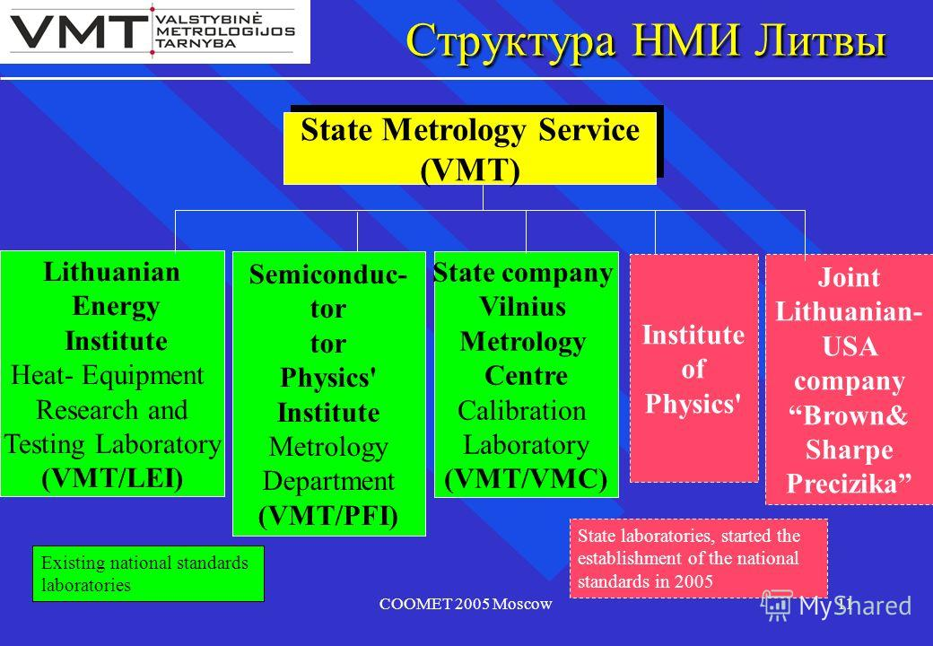 COOMET 2005 Moscow11 Структура НМИ Литвы Lithuanian Energy Institute Heat- Equipment Research and Testing Laboratory (VMT/LEI) Existing national standards laboratories Joint Lithuanian- USA company Brown& Sharpe Precizika State Metrology Service (VMT