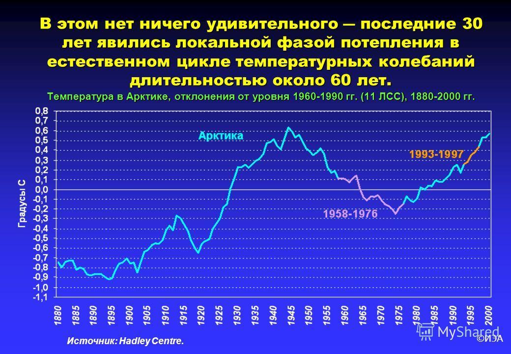 ©ИЭА В этом нет ничего удивительного последние 30 лет явились локальной фазой потепления в естественном цикле температурных колебаний длительностью около 60 лет. Температура в Арктике, отклонения от уровня 1960-1990 гг. (11 ЛСС), 1880-2000 гг. Источн