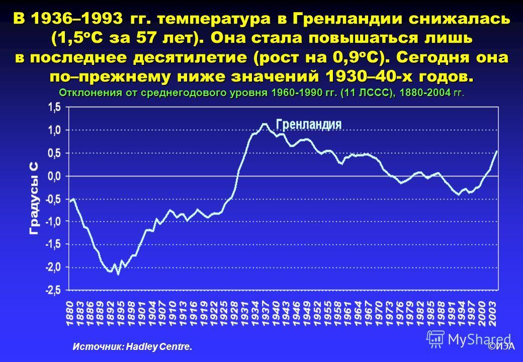 ©ИЭА В 1936–1993 гг. температура в Гренландии снижалась (1,5 о С за 57 лет). Она стала повышаться лишь в последнее десятилетие (рост на 0,9 о С). Сегодня она по–прежнему ниже значений 1930–40-х годов. Отклонения от среднегодового уровня 1960-1990 гг.