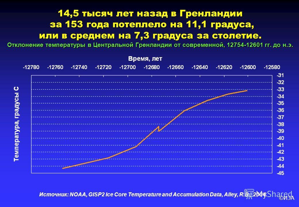 ©ИЭА 14,5 тысяч лет назад в Гренландии за 153 года потеплело на 11,1 градуса, или в среднем на 7,3 градуса за столетие. Отклонение температуры в Центральной Гренландии от современной, 12754-12601 гг. до н.э. Источник: NOAA, GISP2 Ice Core Temperature