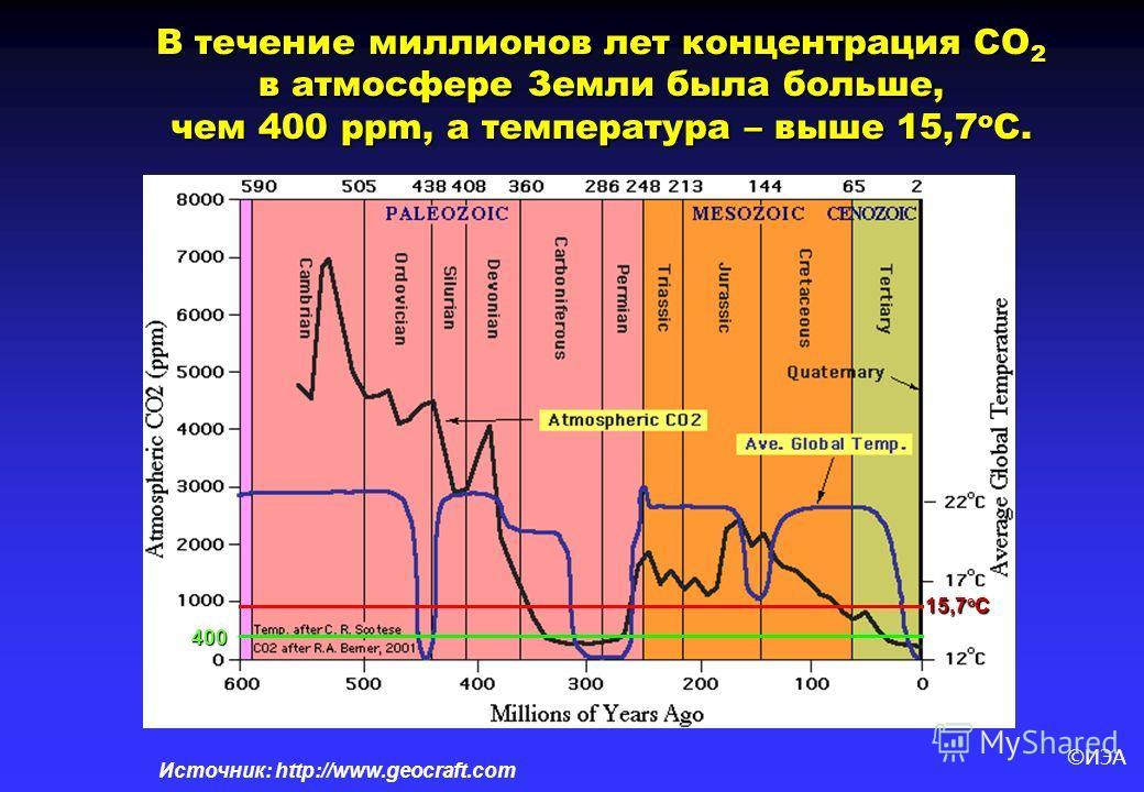 ©ИЭА Источник: http://www.geocraft.com 400 15,7 o C В течение миллионов лет концентрация СО 2 в атмосфере Земли была больше, чем 400 ppm, а температура – выше 15,7 о С.