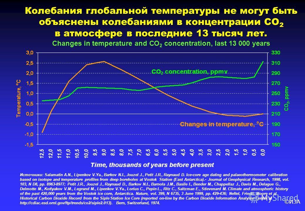 ©ИЭА Колебания глобальной температуры не могут быть объяснены колебаниями в концентрации CO 2 в атмосфере в последние 13 тысяч лет. Changes in temperature and СО 2 concentration, last 13 000 years Источники: Salamatin A.N., Lipenkov V.Ya., Barkov N.I