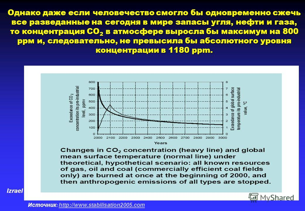 Izrael Источник : http://www.stabilisation2005.com http://www.stabilisation2005.com Однако даже если человечество смогло бы одновременно сжечь все разведанные на сегодня в мире запасы угля, нефти и газа, то концентрация СО 2 в атмосфере выросла бы ма
