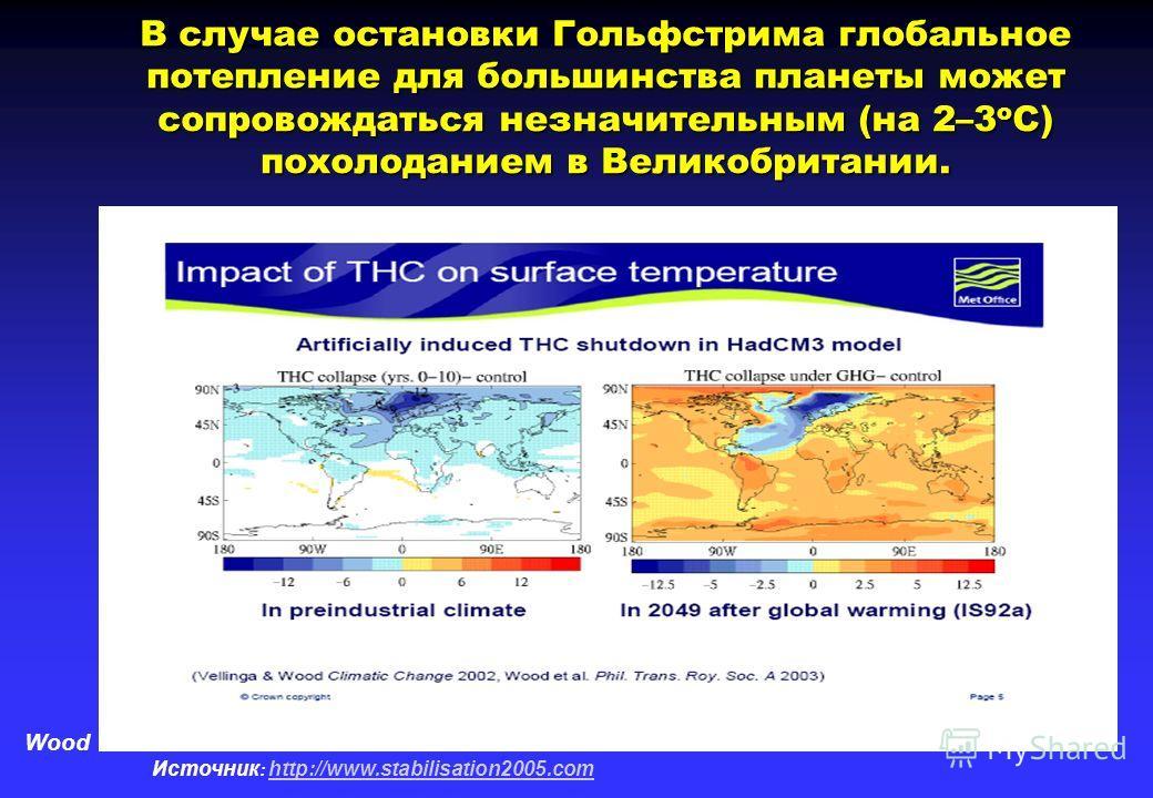 Wood В случае остановки Гольфстрима глобальное потепление для большинства планеты может сопровождаться незначительным (на 2–3 о С) похолоданием в Великобритании. Источник : http://www.stabilisation2005.com http://www.stabilisation2005.com
