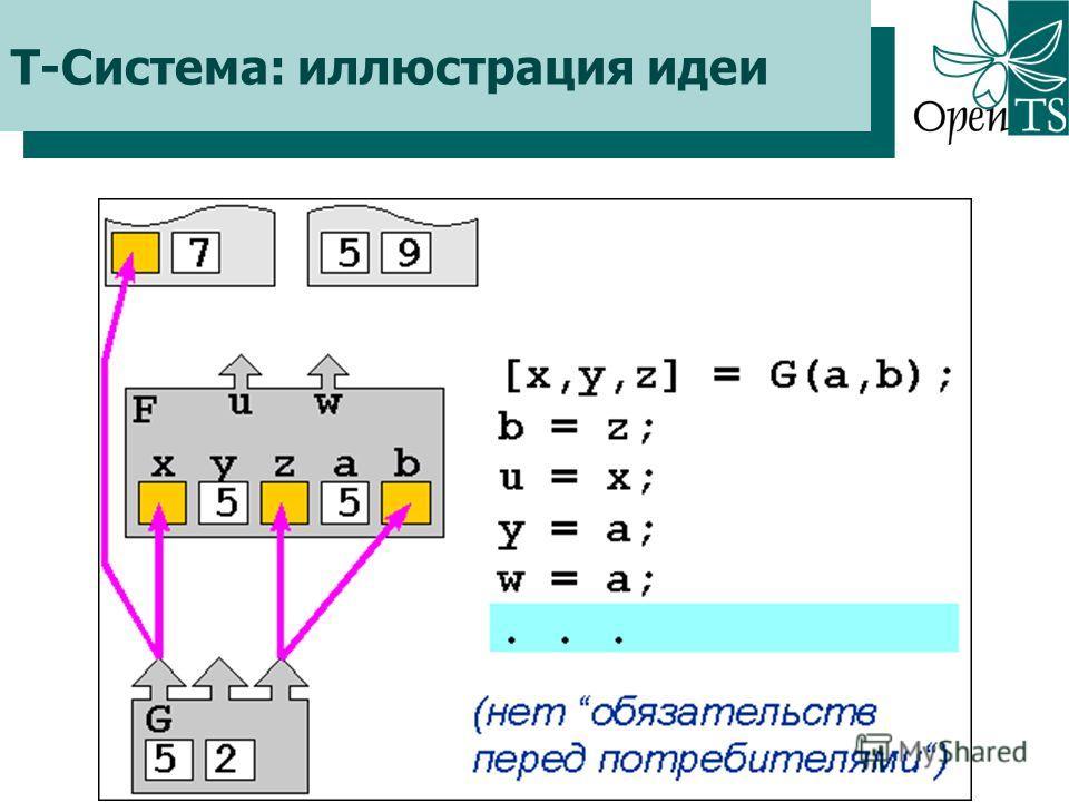 Click to edit Master title style Т-Система: иллюстрация идеи