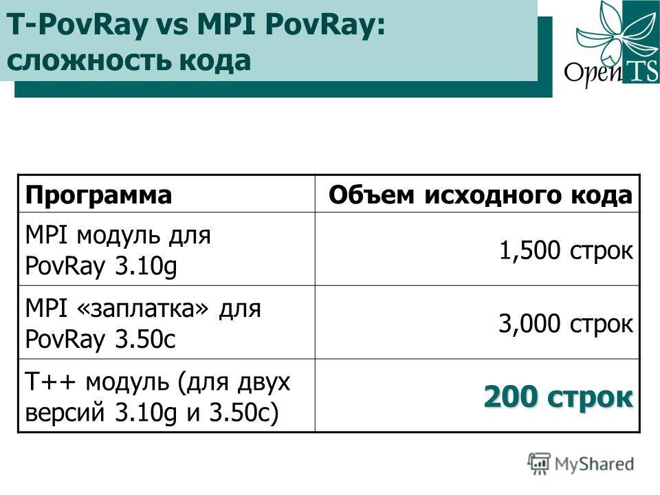 Click to edit Master title style ПрограммаОбъем исходного кода MPI модуль для PovRay 3.10g 1,500 строк MPI «заплатка» для PovRay 3.50c 3,000 строк T++ модуль (для двух версий 3.10g и 3.50c) 200 строк T-PovRay vs MPI PovRay: сложность кода