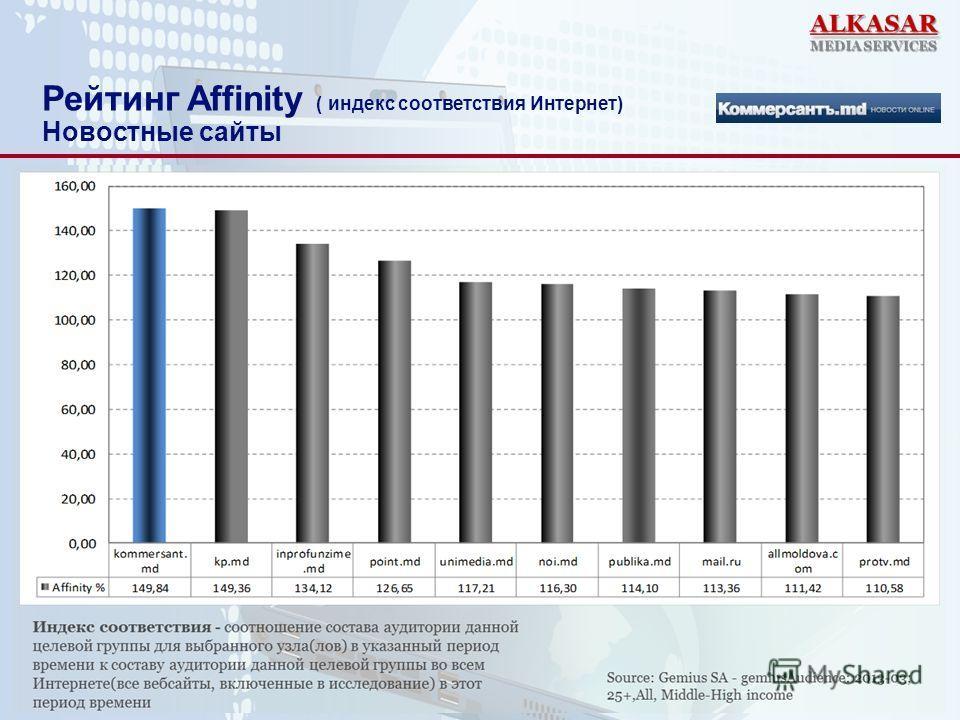 Рейтинг Affinity ( индекс соответствия Интернет) Новостные сайты