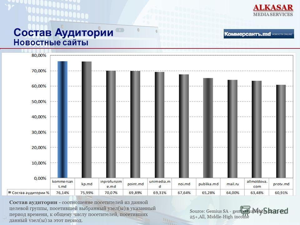Состав Аудитории Новостные сайты