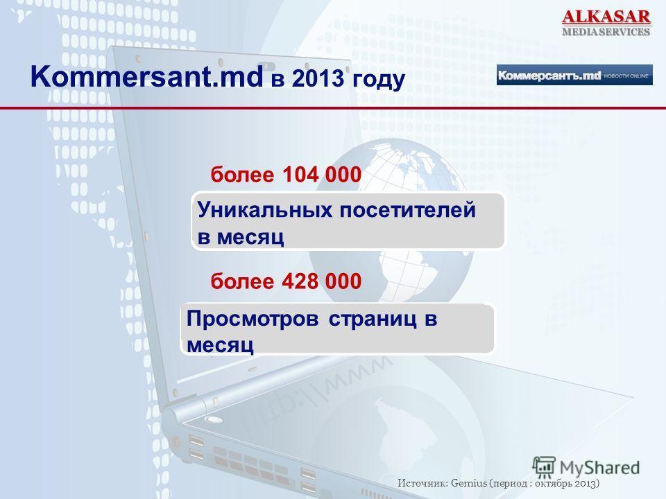 более 104 000 более 428 000 Уникальных посетителей в месяц Kommersant.md в 2013 году Просмотров страниц в месяц Источник: Gemius (период : октябрь 2013)