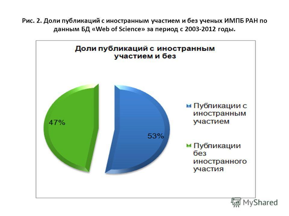 Рис. 2. Доли публикаций с иностранным участием и без ученых ИМПБ РАН по данным БД «Web of Science» за период с 2003-2012 годы.