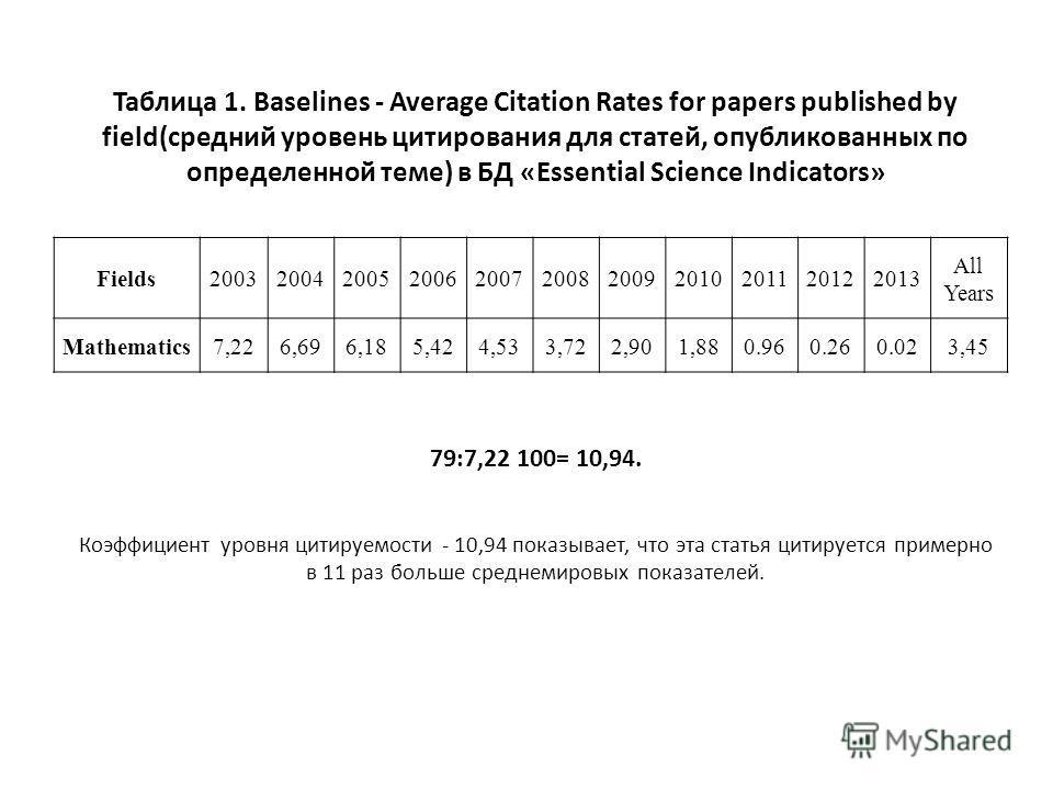 Таблица 1. Baselines - Average Citation Rates for papers published by field(средний уровень цитирования для статей, опубликованных по определенной теме) в БД «Essential Science Indicators» 79:7,22 100= 10,94. Коэффициент уровня цитируемости - 10,94 п