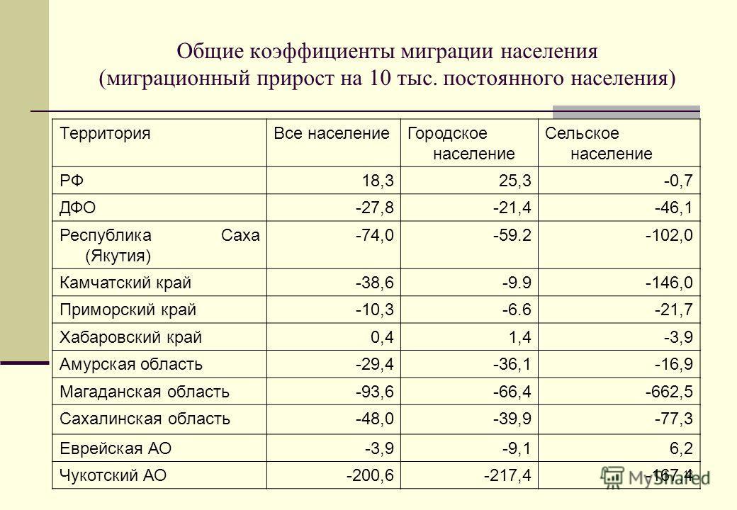 13 Общие коэффициенты миграции населения (миграционный прирост на 10 тыс. постоянного населения) ТерриторияВсе населениеГородское население Сельское население РФ18,325,3-0,7 ДФО-27,8-21,4-46,1 Республика Саха (Якутия) -74,0-59.2-102,0 Камчатский край