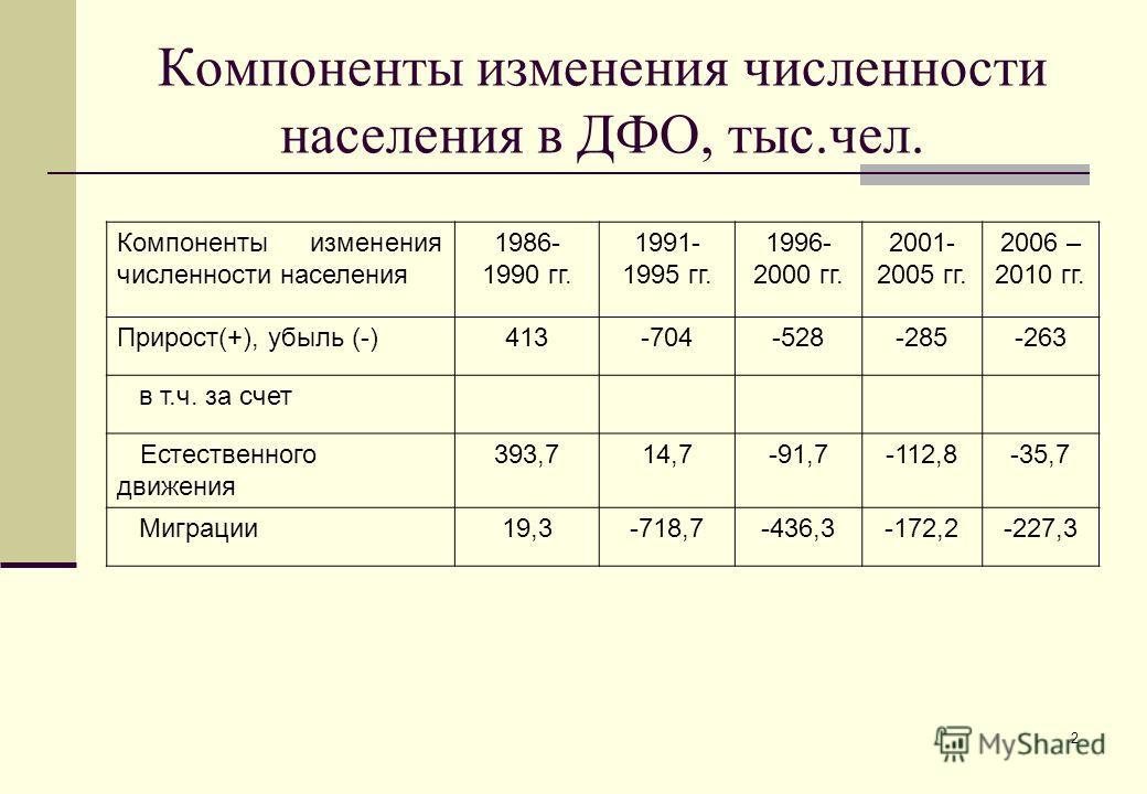2 Компоненты изменения численности населения в ДФО, тыс.чел. Компоненты изменения численности населения 1986- 1990 гг. 1991- 1995 гг. 1996- 2000 гг. 2001- 2005 гг. 2006 – 2010 гг. Прирост(+), убыль (-)413-704-528-285-263 в т.ч. за счет Естественного