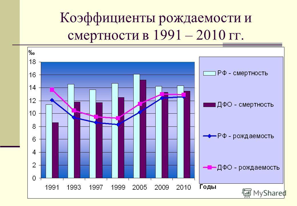 4 Коэффициенты рождаемости и смертности в 1991 – 2010 гг.
