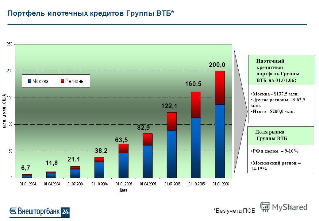 1 Положение Группы ВТБ на рынке ипотечного жилищного кредитования РФ Городской Ипотечный Банк 2,5% Национальный Резерв. Банк 3,0% Райффайзен. 9,3% ВТБ 24 9,5% ДельтаКредит 11,8% Сбербанк 15,7% Прочие банки 48,2% На 6 основных лидеров приходится 52% р
