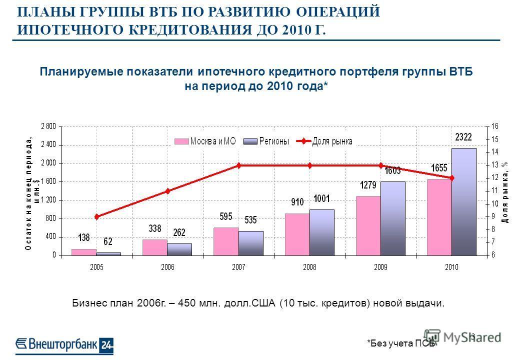 2 Портфель ипотечных кредитов Группы ВТБ* Москва - $137,5 млн. Другие регионы -$ 62,5 млн. Итого - $200,0 млн. Ипотечный кредитный портфель Группы ВТБ на 01.01.06 : Доля рынка Группы ВТБ РФ в целом – 9-10% Московский регион – 14-15% 6,7 11,8 21,1 38,