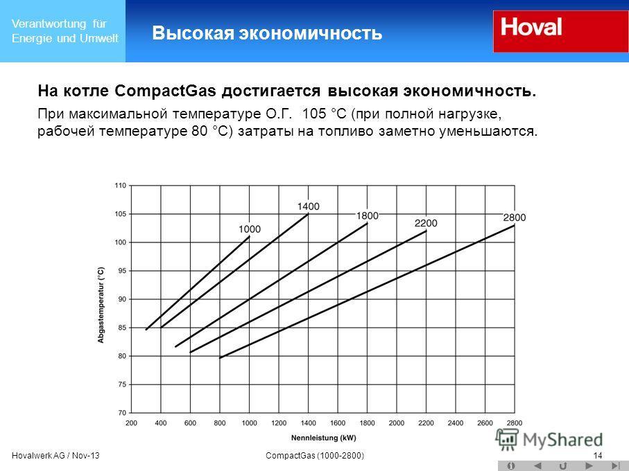 Verantwortung für Energie und Umwelt Hovalwerk AG / Nov-13CompactGas (1000-2800)14 Высокая экономичность На котле CompactGas достигается высокая экономичность. При максимальной температуре О.Г. 105 °C (при полной нагрузке, рабочей температуре 80 °C)