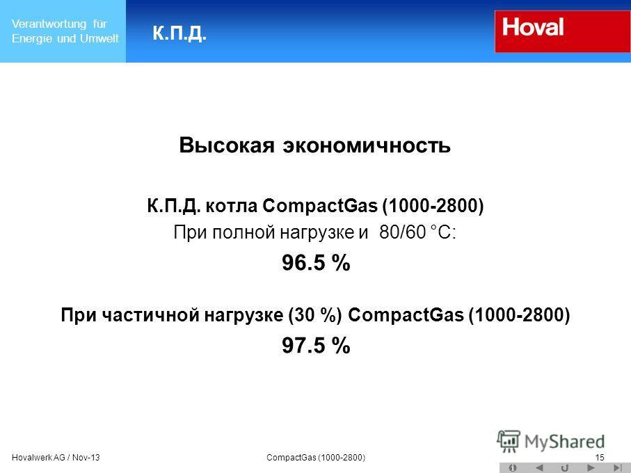Verantwortung für Energie und Umwelt Hovalwerk AG / Nov-13CompactGas (1000-2800)15 К.П.Д. Высокая экономичность К.П.Д. котла CompactGas (1000-2800) При полной нагрузке и 80/60 °C: 96.5 % При частичной нагрузке (30 %) CompactGas (1000-2800) 97.5 %