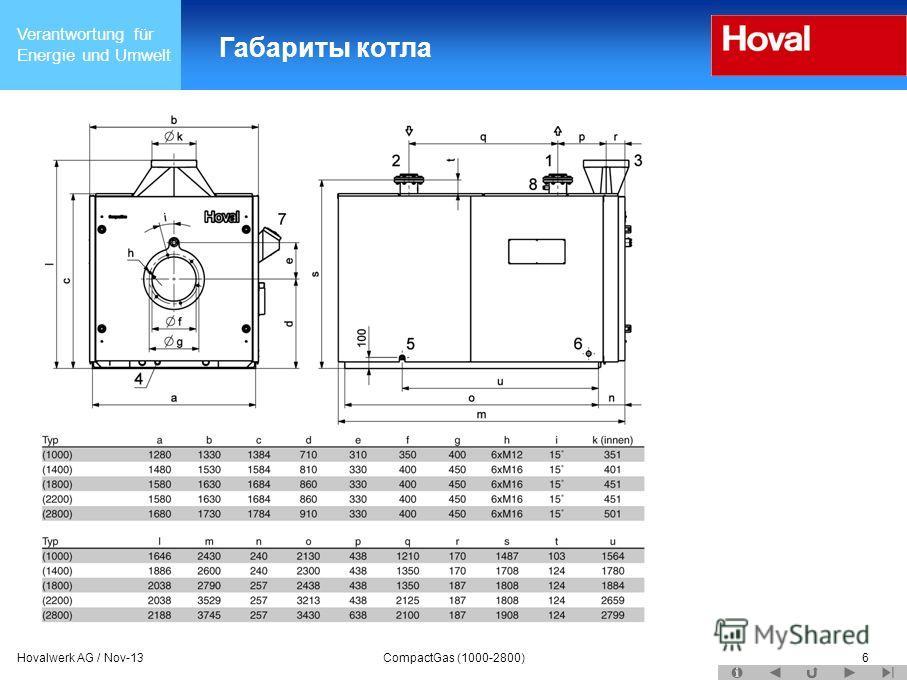 Verantwortung für Energie und Umwelt Hovalwerk AG / Nov-13CompactGas (1000-2800)6 Габариты котла