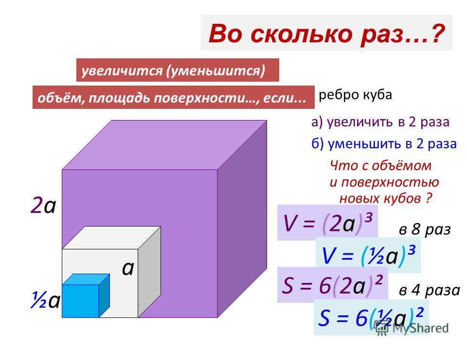Во сколько раз…? увеличится (уменьшится) объём, площадь поверхности…, если... ребро куба а) увеличить в 2 раза б) уменьшить в 2 раза Что с объёмом и поверхностью новых кубов ? а ½а½а 2а2а V = (2а)³ V = (½а)³ S = 6(2а)² S = 6(½а)² в 8 раз в 4 раза